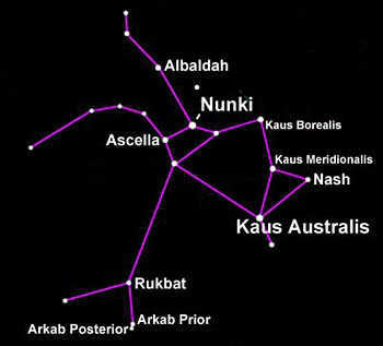 The Sagittarius constellation.